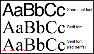 The difference between Serif and Sans Serif fonts
